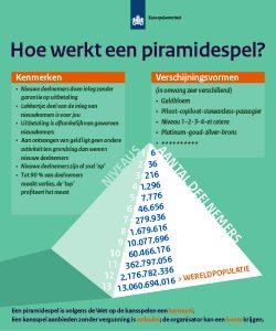Kansspelautoriteit waarschuwt voor piramidespel op social media